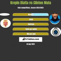Krepin Diatta vs Clinton Mata h2h player stats
