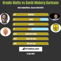 Krepin Diatta vs David Moberg Karlsson h2h player stats