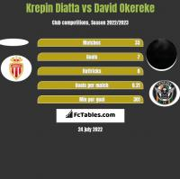 Krepin Diatta vs David Okereke h2h player stats