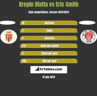 Krepin Diatta vs Eric Smith h2h player stats