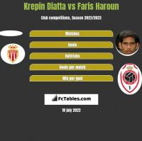 Krepin Diatta vs Faris Haroun h2h player stats