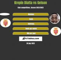 Krepin Diatta vs Gelson h2h player stats