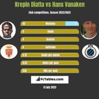 Krepin Diatta vs Hans Vanaken h2h player stats