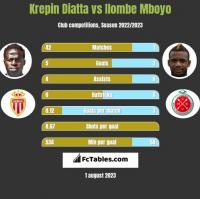 Krepin Diatta vs Ilombe Mboyo h2h player stats