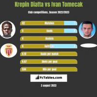 Krepin Diatta vs Ivan Tomecak h2h player stats