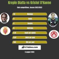 Krepin Diatta vs Kristof D'Haene h2h player stats
