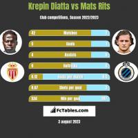 Krepin Diatta vs Mats Rits h2h player stats
