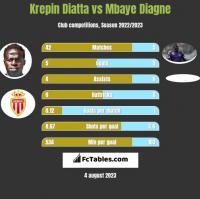 Krepin Diatta vs Mbaye Diagne h2h player stats