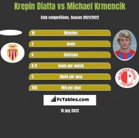 Krepin Diatta vs Michael Krmencik h2h player stats