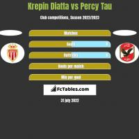 Krepin Diatta vs Percy Tau h2h player stats
