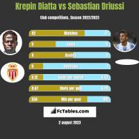 Krepin Diatta vs Sebastian Driussi h2h player stats