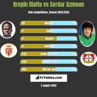 Krepin Diatta vs Serdar Azmoun h2h player stats