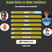 Krepin Diatta vs Siebe Schrijvers h2h player stats