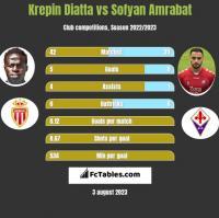 Krepin Diatta vs Sofyan Amrabat h2h player stats