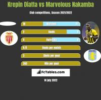 Krepin Diatta vs Marvelous Nakamba h2h player stats
