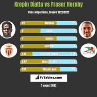 Krepin Diatta vs Fraser Hornby h2h player stats