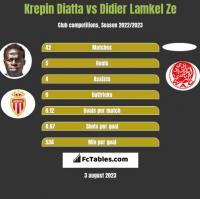 Krepin Diatta vs Didier Lamkel Ze h2h player stats