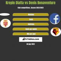 Krepin Diatta vs Denis Bonaventure h2h player stats