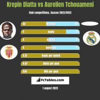 Krepin Diatta vs Aurelien Tchouameni h2h player stats