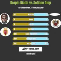 Krepin Diatta vs Sofiane Diop h2h player stats
