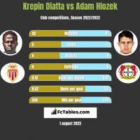 Krepin Diatta vs Adam Hlozek h2h player stats