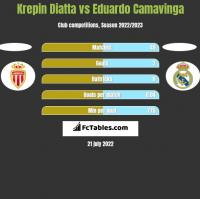 Krepin Diatta vs Eduardo Camavinga h2h player stats