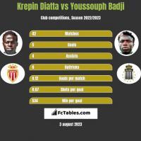 Krepin Diatta vs Youssouph Badji h2h player stats