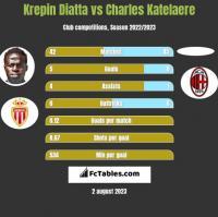 Krepin Diatta vs Charles Katelaere h2h player stats