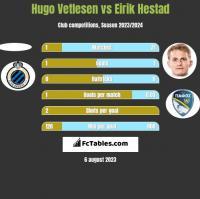 Hugo Vetlesen vs Eirik Hestad h2h player stats