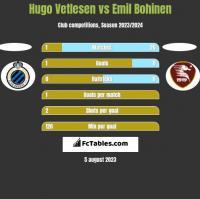 Hugo Vetlesen vs Emil Bohinen h2h player stats
