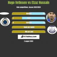 Hugo Vetlesen vs Etzaz Hussain h2h player stats