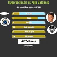 Hugo Vetlesen vs Filip Valencic h2h player stats