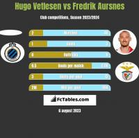 Hugo Vetlesen vs Fredrik Aursnes h2h player stats