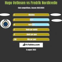 Hugo Vetlesen vs Fredrik Nordkvelle h2h player stats