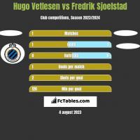 Hugo Vetlesen vs Fredrik Sjoelstad h2h player stats