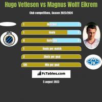 Hugo Vetlesen vs Magnus Wolff Eikrem h2h player stats