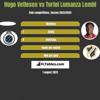 Hugo Vetlesen vs Tortol Lumanza Lembi h2h player stats