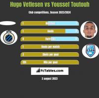Hugo Vetlesen vs Youssef Toutouh h2h player stats