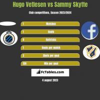 Hugo Vetlesen vs Sammy Skytte h2h player stats
