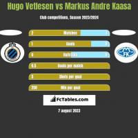 Hugo Vetlesen vs Markus Andre Kaasa h2h player stats