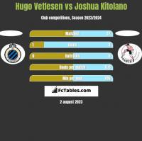 Hugo Vetlesen vs Joshua Kitolano h2h player stats