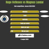 Hugo Vetlesen vs Magnus Lundal h2h player stats