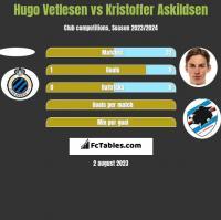 Hugo Vetlesen vs Kristoffer Askildsen h2h player stats