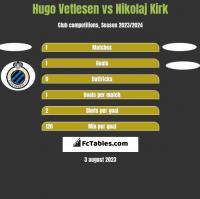 Hugo Vetlesen vs Nikolaj Kirk h2h player stats