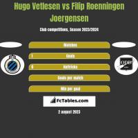 Hugo Vetlesen vs Filip Roenningen Joergensen h2h player stats