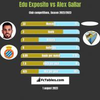 Edu Exposito vs Alex Gallar h2h player stats