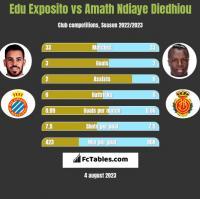 Edu Exposito vs Amath Ndiaye Diedhiou h2h player stats