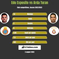 Edu Exposito vs Arda Turan h2h player stats