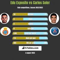 Edu Exposito vs Carlos Soler h2h player stats