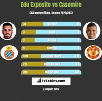 Edu Exposito vs Casemiro h2h player stats